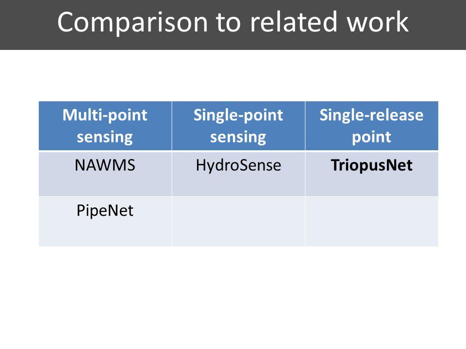 Multi-point sensing Single-point sensing Single-release point NAWMSHydroSenseTriopusNet PipeNet Comparison to related work