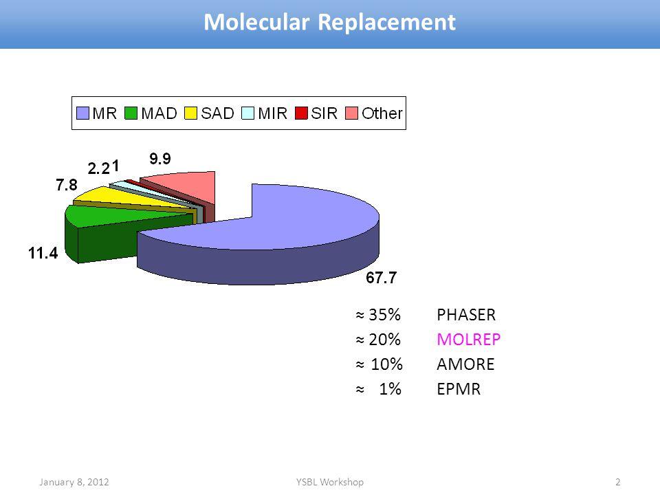 January 8, 2012YSBL Workshop2 Molecular Replacement 35%PHASER 20%MOLREP 10%AMORE 1%EPMR