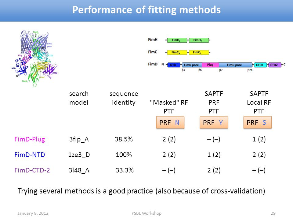 Performance of fitting methods January 8, 2012YSBL Workshop29 Trying several methods is a good practice (also because of cross-validation) search mode