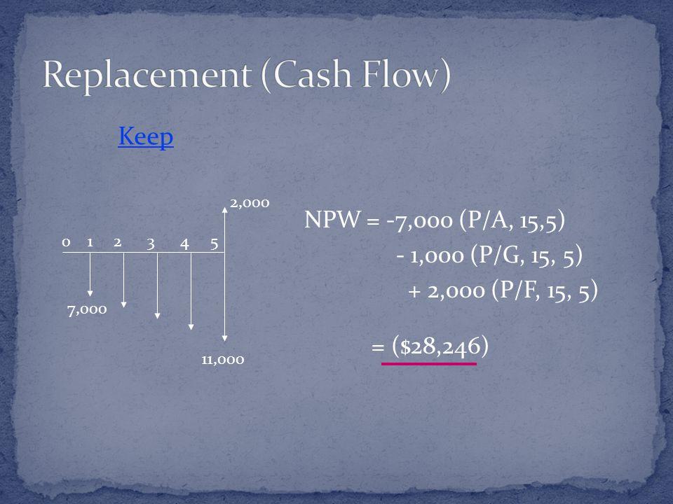 0 1 2 3 4 5 7,000 11,000 2,000 Keep NPW = -7,000 (P/A, 15,5) - 1,000 (P/G, 15, 5) + 2,000 (P/F, 15, 5) = ($28,246)
