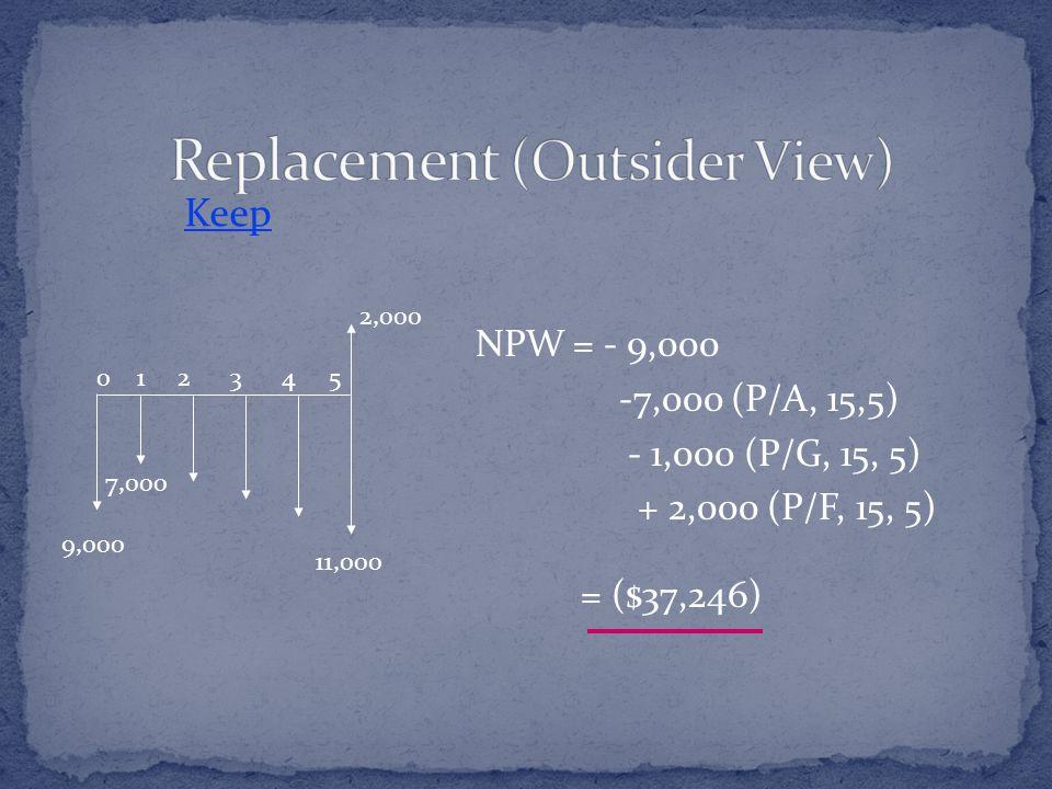 0 1 2 3 4 5 7,000 11,000 2,000 Keep 9,000 NPW = - 9,000 -7,000 (P/A, 15,5) - 1,000 (P/G, 15, 5) + 2,000 (P/F, 15, 5) = ($37,246)
