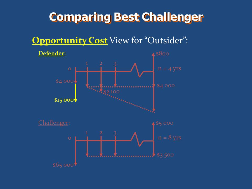 Comparing Best Challenger Opportunity Cost View for Outsider: 0 123 n = 4 yrs $4 000 Defender:$800 $2 100 $15 000 $4 000 0 123 n = 8 yrs $3 500 Challenger:$5 000 $65 000