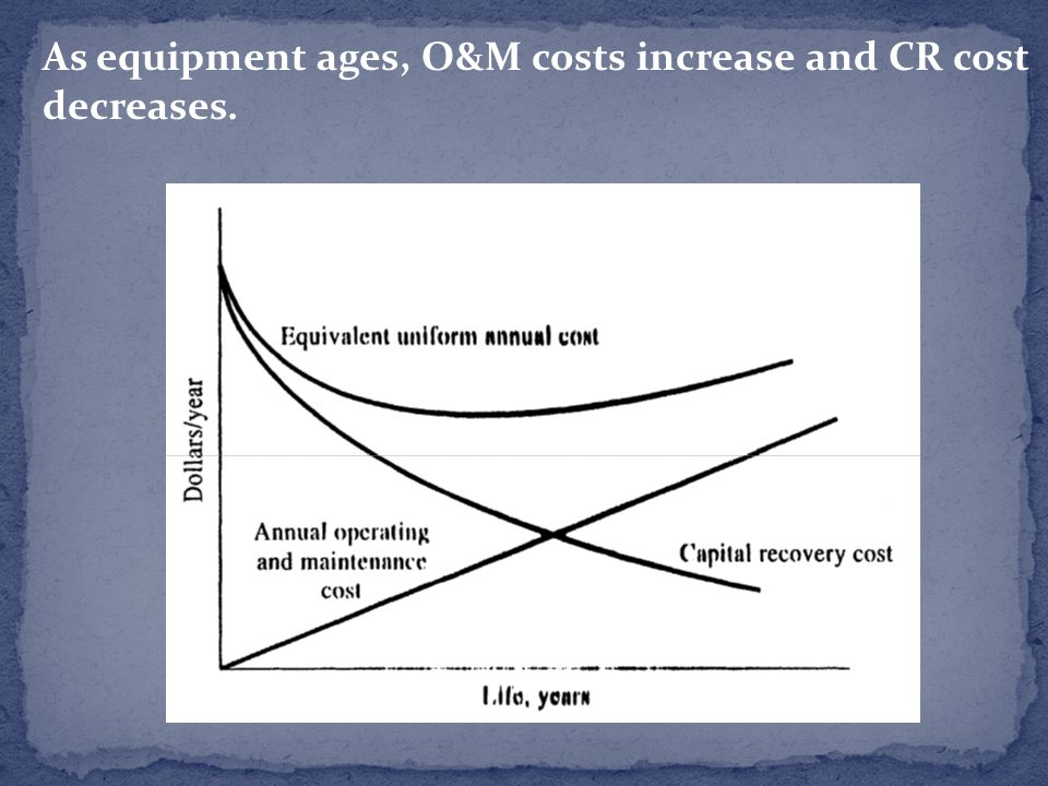As equipment ages, O&M costs increase and CR cost decreases.