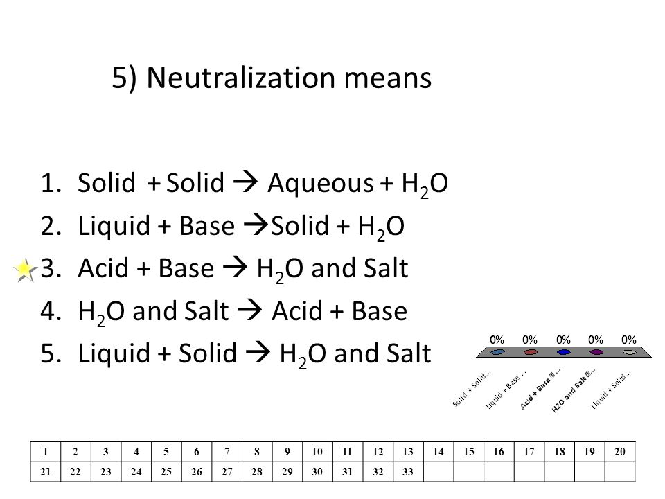 5) Neutralization means 1.Solid + Solid Aqueous + H 2 O 2.Liquid + Base Solid + H 2 O 3.Acid + Base H 2 O and Salt 4.H 2 O and Salt Acid + Base 5.Liquid + Solid H 2 O and Salt 1234567891011121314151617181920 21222324252627282930313233