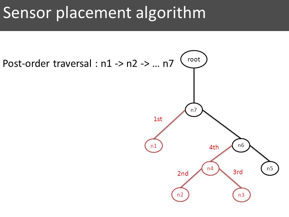 n7 n6 n5 n2 n4 n3 n1 root 2nd 1st 3rd 4th Sensor placement algorithm Post-order traversal : n1 -> n2 -> … n7