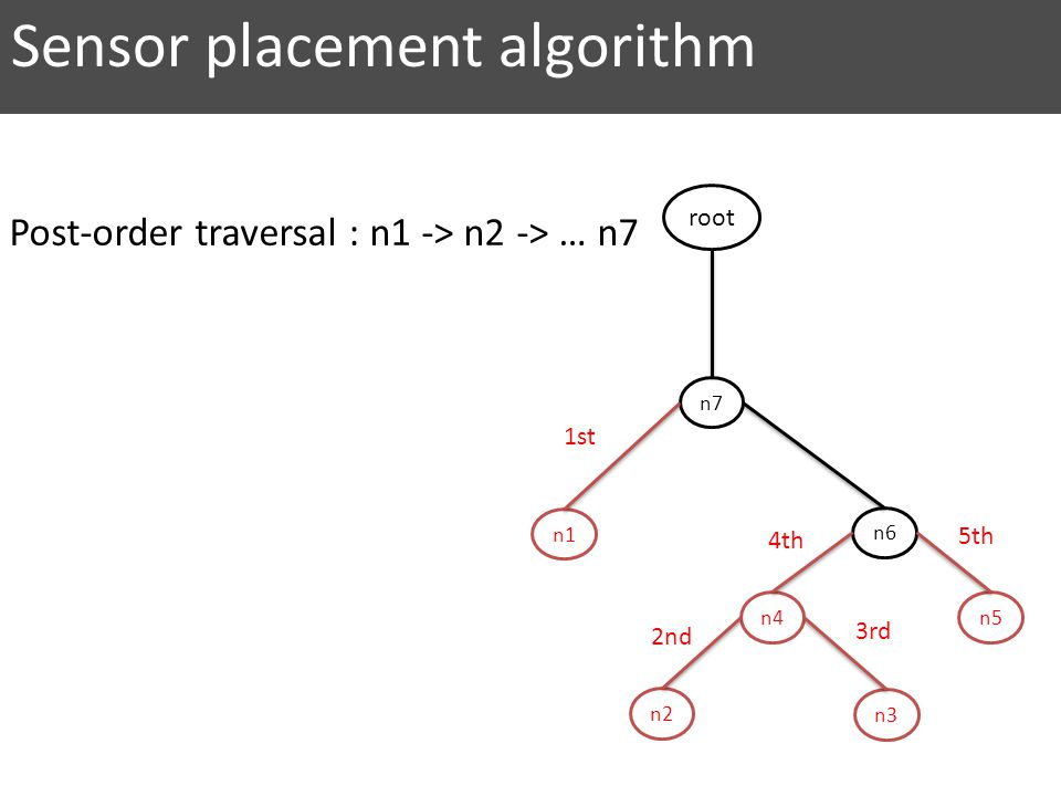 n7 n6 n5 n2 n4 n3 n1 root 2nd 1st 3rd 4th 5th Sensor placement algorithm Post-order traversal : n1 -> n2 -> … n7
