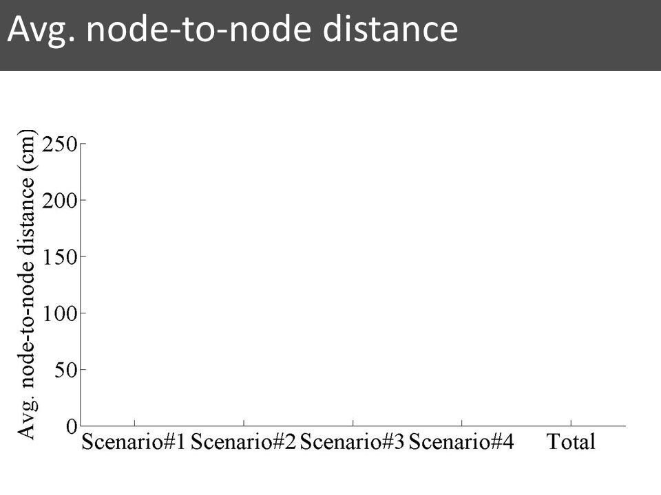 Avg. node-to-node distance