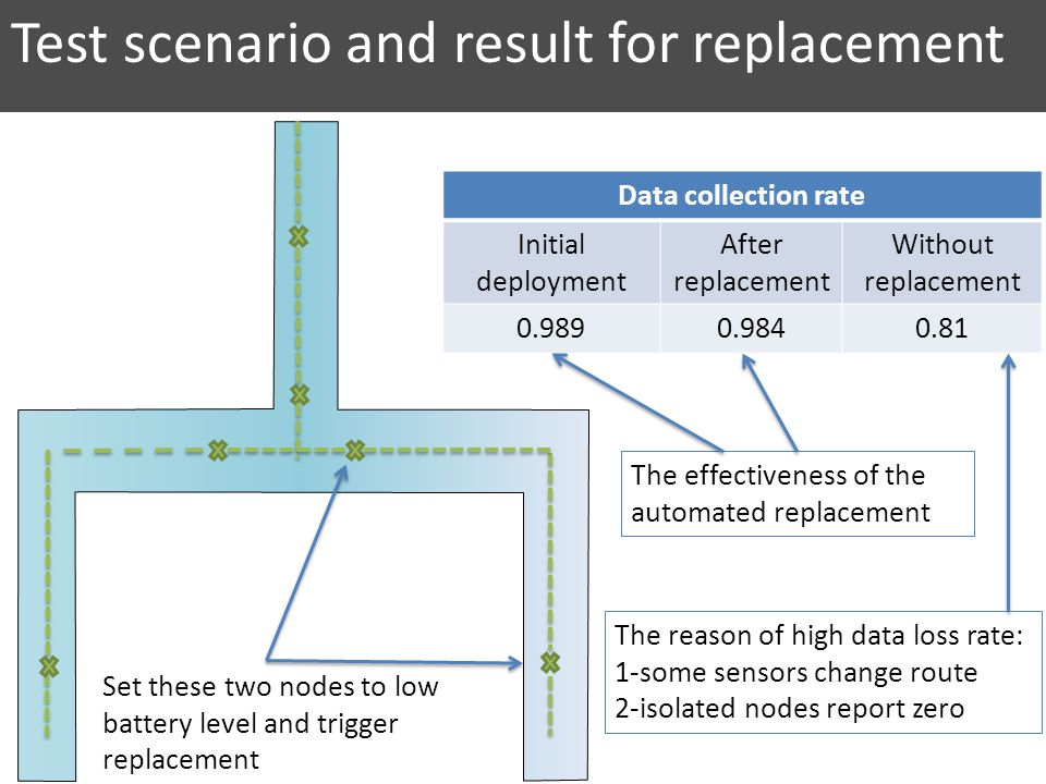 Test scenario and result for replacement Set these two nodes to low battery level and trigger replacement Data collection rate Initial deployment After replacement Without replacement The effectiveness of the automated replacement The reason of high data loss rate: 1-some sensors change route 2-isolated nodes report zero