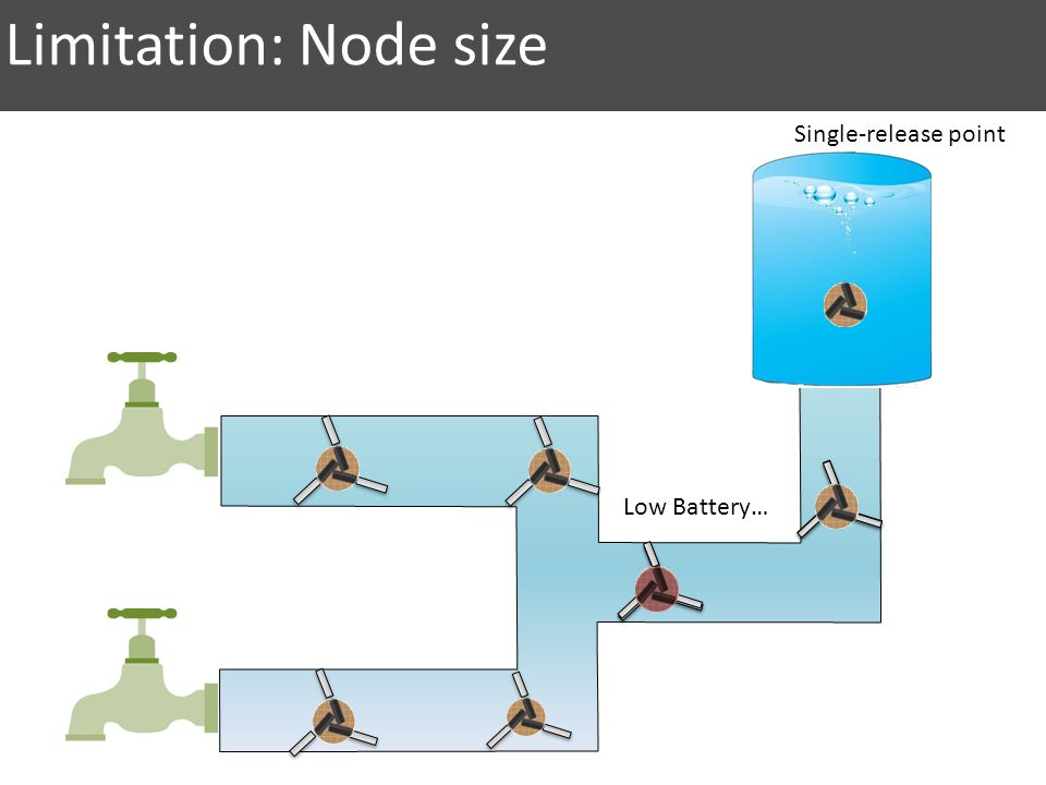 Low Battery… Limitation: Node size Single-release point