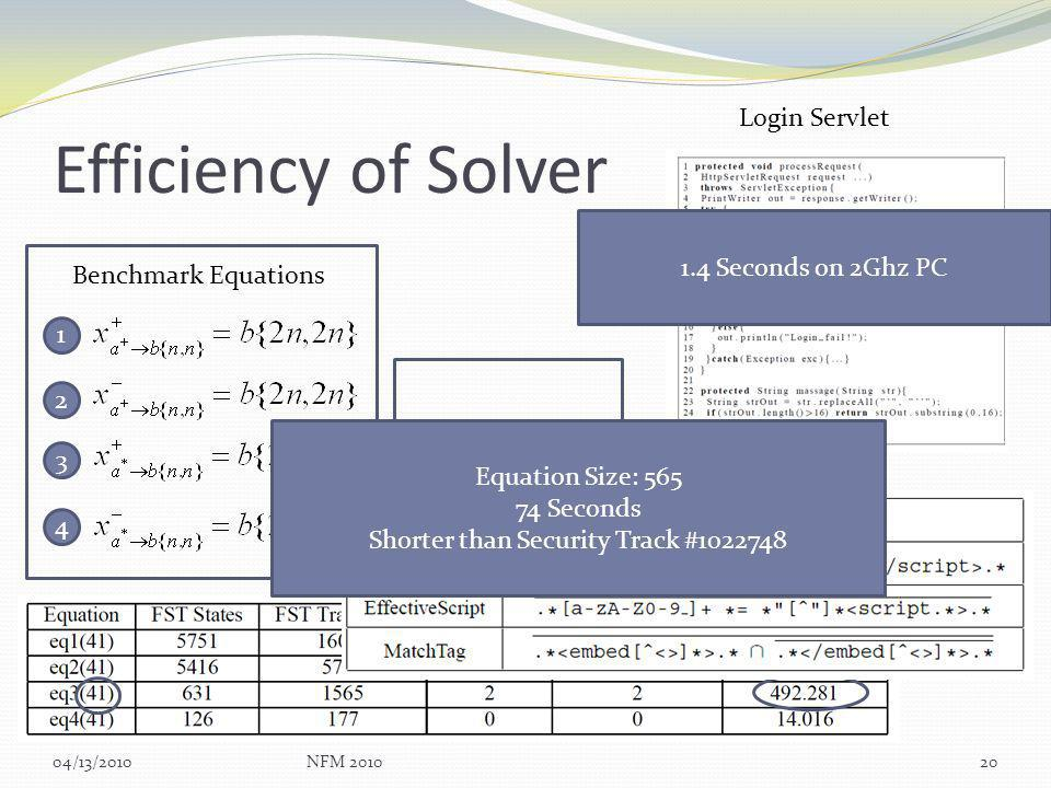 Efficiency of Solver 04/13/2010NFM 201020 Benchmark Equations 1 2 3 4 Login Servlet 1.4 Seconds on 2Ghz PC Flex SDK XSS Attack Equation Size: 565 74 Seconds Shorter than Security Track #1022748