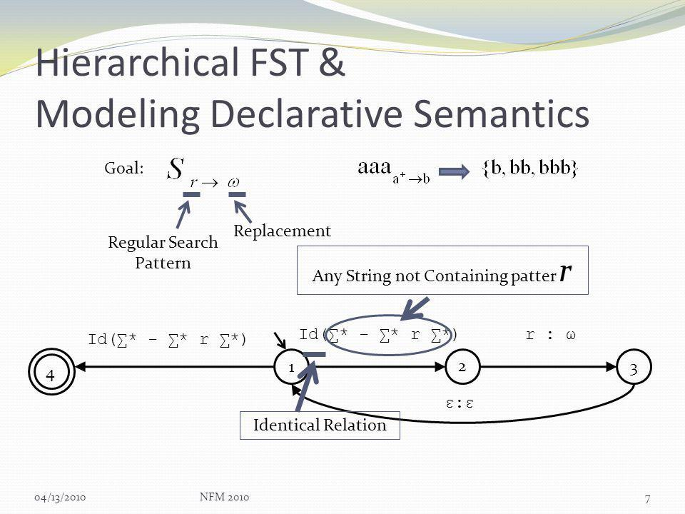 Hierarchical FST & Modeling Declarative Semantics 04/13/2010NFM 20107 Id(* - * r *)r : ω ε:εε:ε Id(* - * r *) 1 2 3 4 Identical Relation Any String not Containing patter r Goal: Regular Search Pattern Replacement