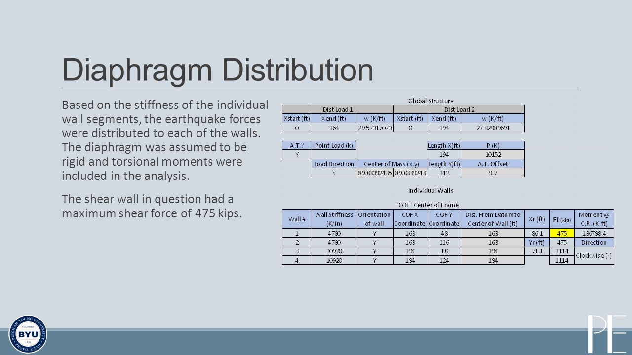 Diaphragm Distribution Based on the stiffness of the individual wall segments, the earthquake forces were distributed to each of the walls.