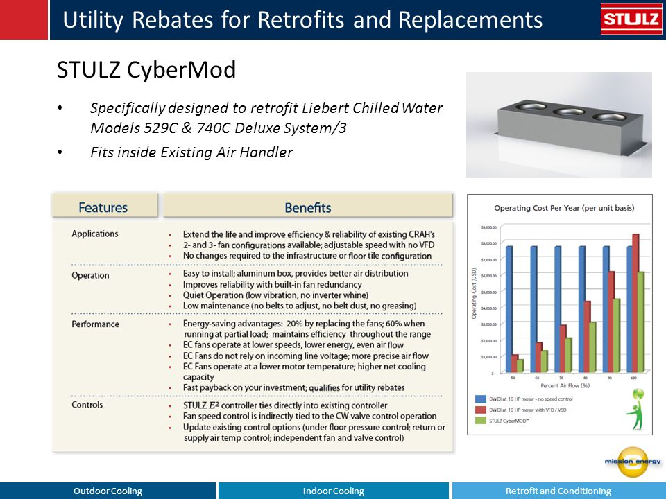 Outdoor CoolingIndoor CoolingRetrofit and Conditioning Utility Rebates for Retrofits and Replacements STULZ CyberMod Specifically designed to retrofit
