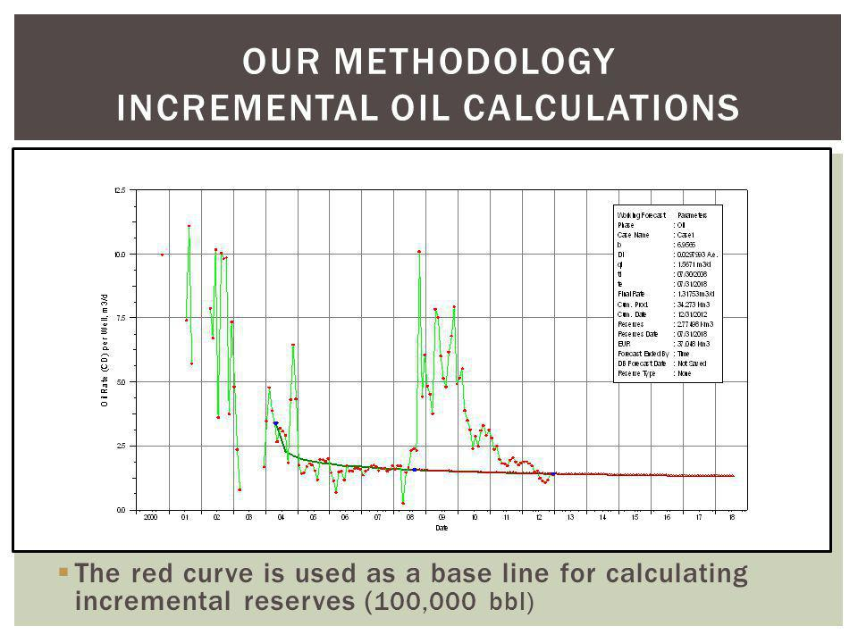 The red curve is used as a base line for calculating incremental reserves ( 100,000 bbl) OUR METHODOLOGY INCREMENTAL OIL CALCULATIONS