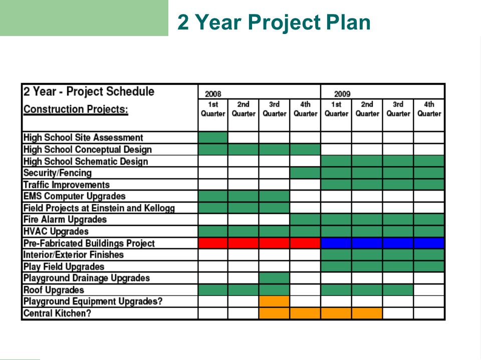 Next Steps Red Plan: Approve Schedule Approve AHBL Phase II Contract Approve Pre-Fabricated Engineering Services Contract Approve Pre-Fabricated Buildings Purchase Blue Plan: Approve Schedule Approve AHBL Phase II Contract Approve Pre-Fabricated Engineering Services Contract