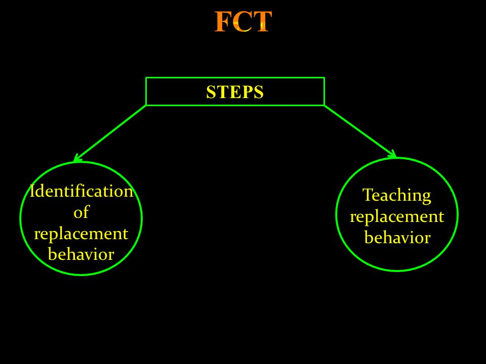 Identification of replacement behavior Teaching replacement behavior STEPS