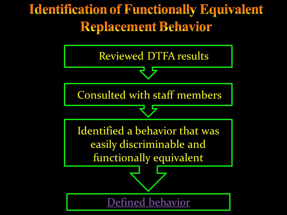 Reviewed DTFA results Consulted with staff members Identified a behavior that was easily discriminable and functionally equivalent Defined behavior