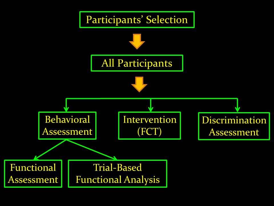 Participants Selection All Participants Functional Assessment Trial-Based Functional Analysis Intervention (FCT) Discrimination Assessment Behavioral
