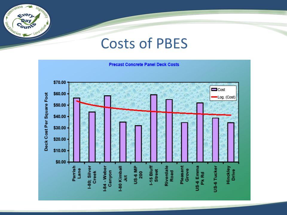 Costs of PBES