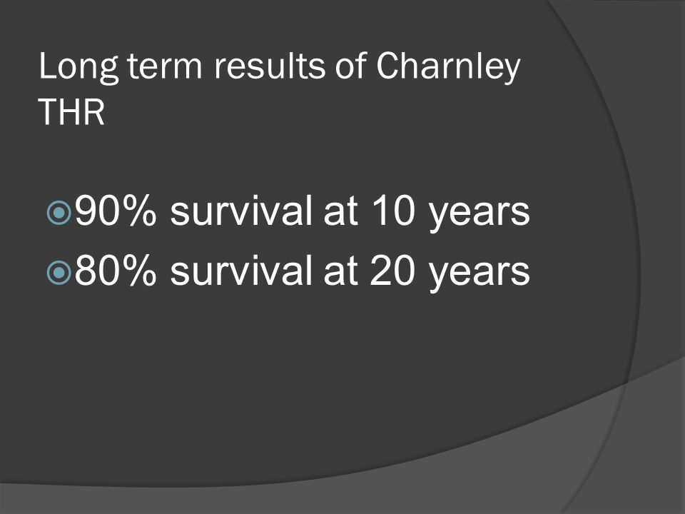 Long term results of Charnley THR 90% survival at 10 years 80% survival at 20 years