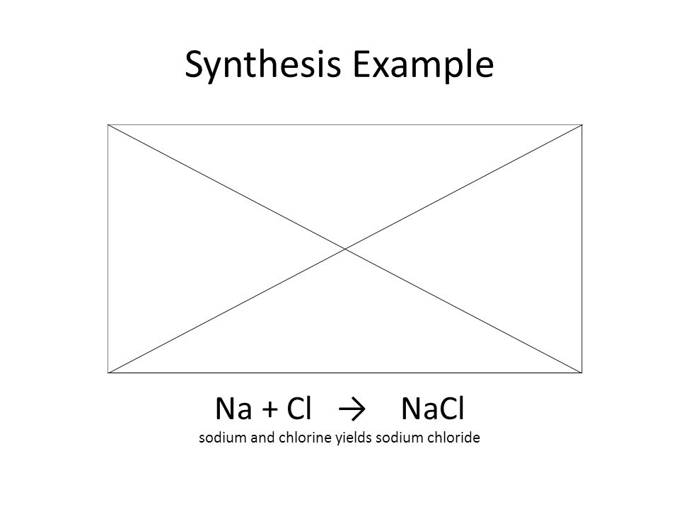 Synthesis Example Na + Cl NaCl sodium and chlorine yields sodium chloride