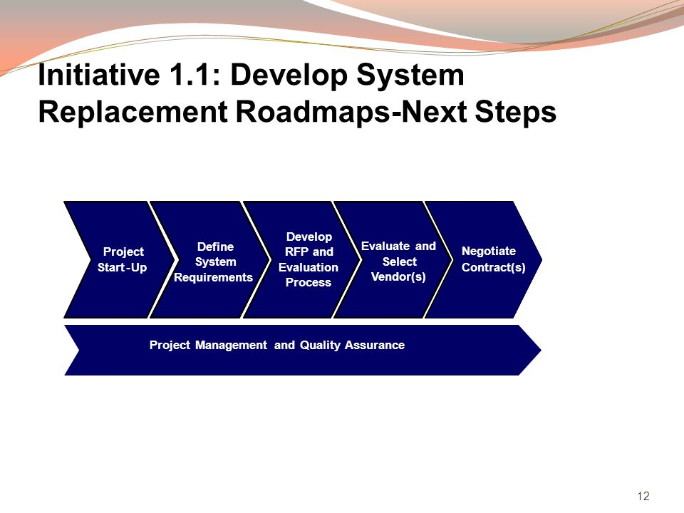 12 Initiative 1.1: Develop System Replacement Roadmaps-Next Steps Project Management and Quality Assurance Facilitate Contract Negotiations - Up Project Start - Up Define System Requirements Evaluate and Select Vendor(s) Develop RFP and Evaluation Process Negotiate Contract(s)