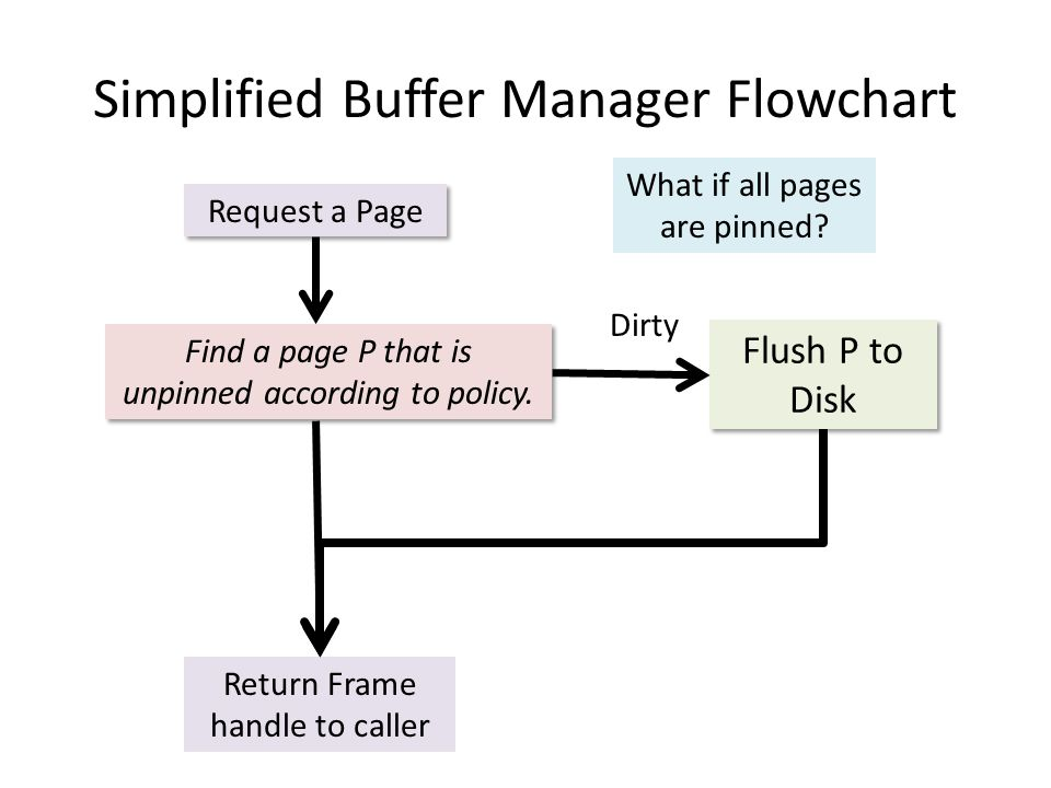 Simplified Buffer Manager Flowchart Request a Page Find a page P that is unpinned according to policy.