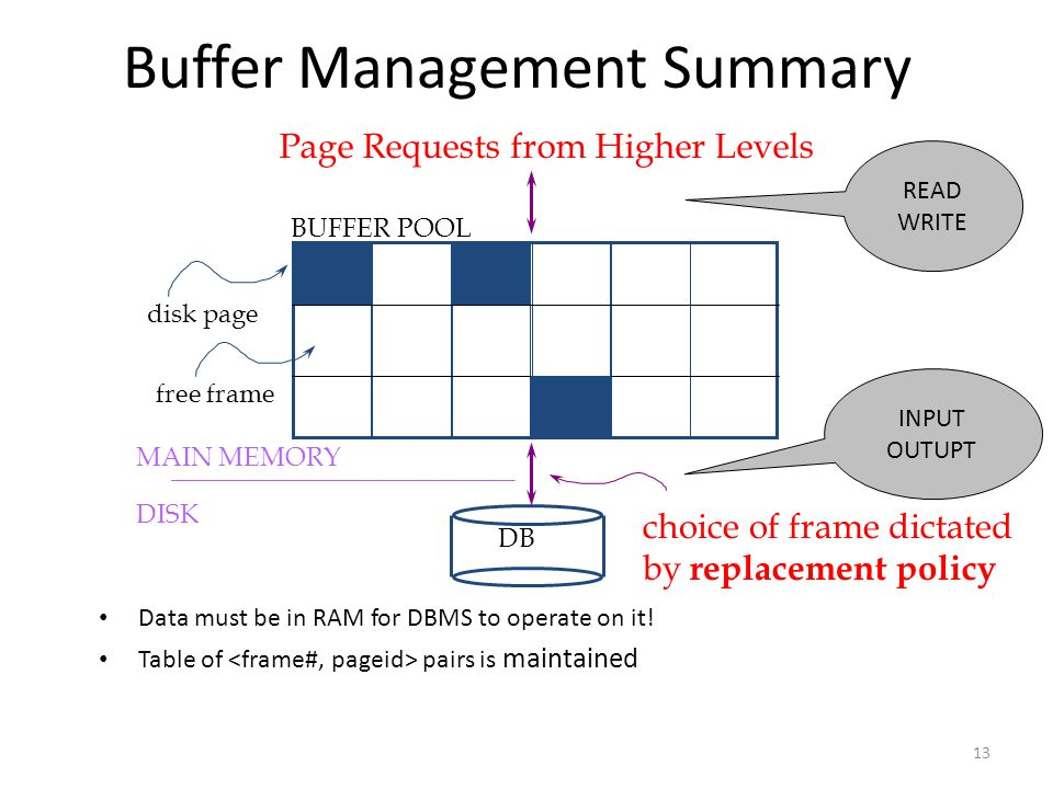13 Buffer Management Summary Data must be in RAM for DBMS to operate on it.
