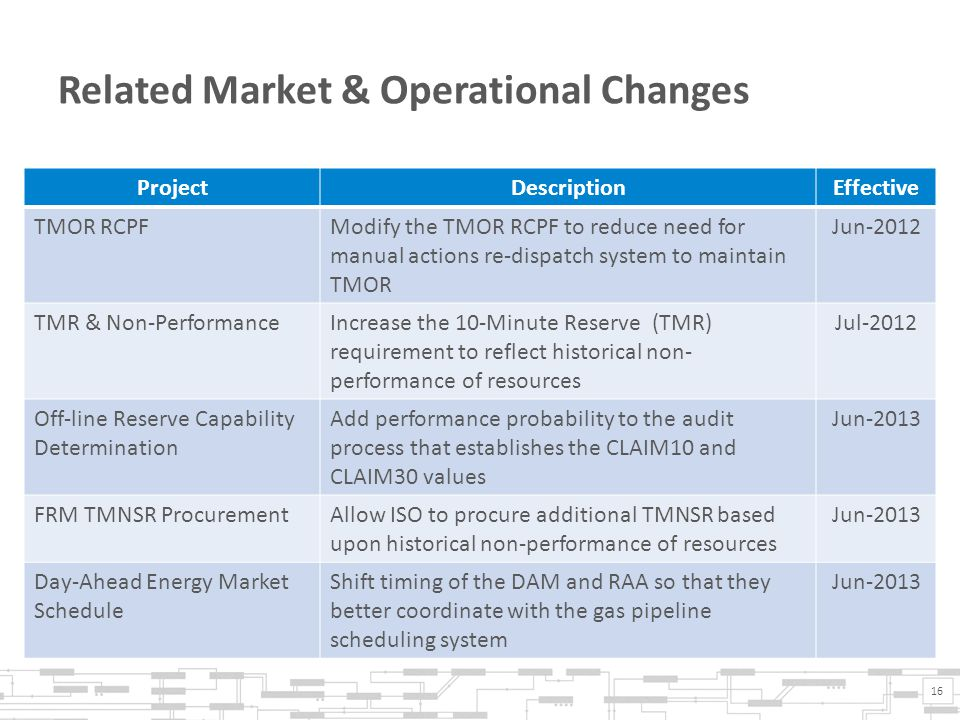 Related Market & Operational Changes ProjectDescriptionEffective TMOR RCPFModify the TMOR RCPF to reduce need for manual actions re-dispatch system to maintain TMOR Jun-2012 TMR & Non-PerformanceIncrease the 10-Minute Reserve (TMR) requirement to reflect historical non- performance of resources Jul-2012 Off-line Reserve Capability Determination Add performance probability to the audit process that establishes the CLAIM10 and CLAIM30 values Jun-2013 FRM TMNSR ProcurementAllow ISO to procure additional TMNSR based upon historical non-performance of resources Jun-2013 Day-Ahead Energy Market Schedule Shift timing of the DAM and RAA so that they better coordinate with the gas pipeline scheduling system Jun-2013 16