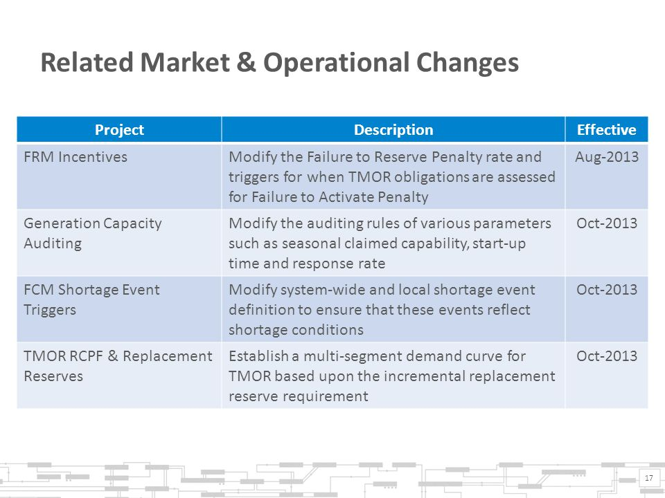 Related Market & Operational Changes ProjectDescriptionEffective FRM IncentivesModify the Failure to Reserve Penalty rate and triggers for when TMOR obligations are assessed for Failure to Activate Penalty Aug-2013 Generation Capacity Auditing Modify the auditing rules of various parameters such as seasonal claimed capability, start-up time and response rate Oct-2013 FCM Shortage Event Triggers Modify system-wide and local shortage event definition to ensure that these events reflect shortage conditions Oct-2013 TMOR RCPF & Replacement Reserves Establish a multi-segment demand curve for TMOR based upon the incremental replacement reserve requirement Oct-2013 17