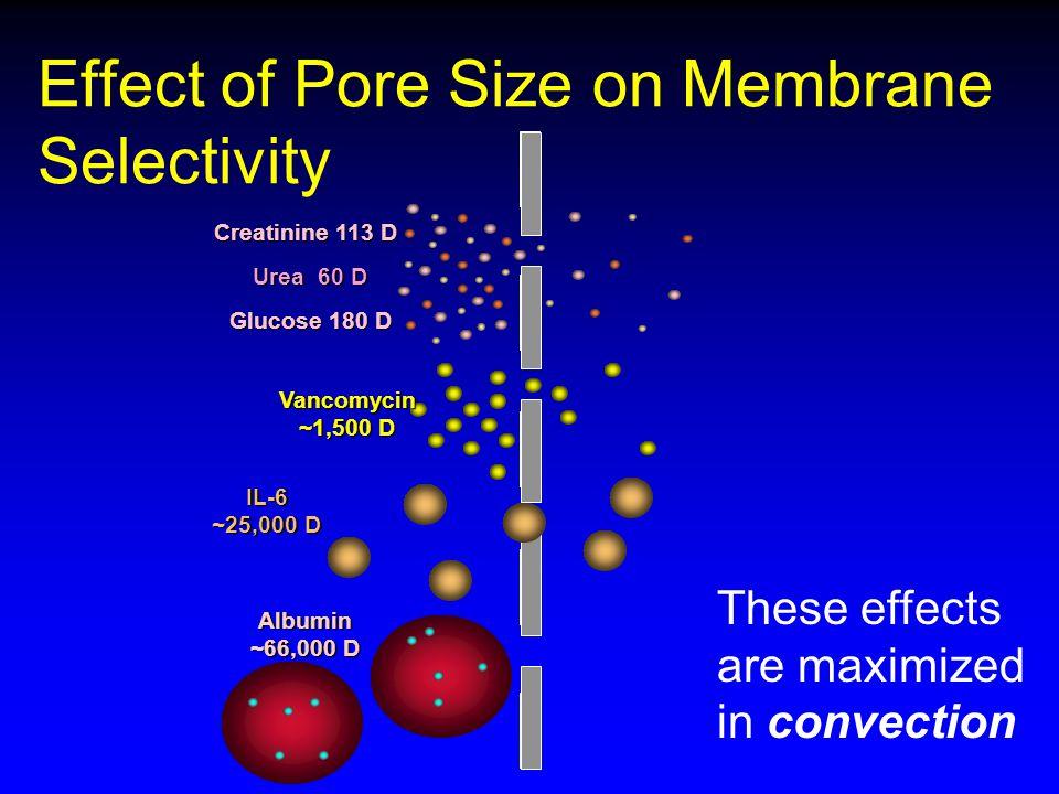 Effect of Pore Size on Membrane Selectivity Creatinine 113 D Urea 60 D Glucose 180 D Vancomycin ~1,500 D Albumin ~66,000 D IL-6 ~25,000 D These effect