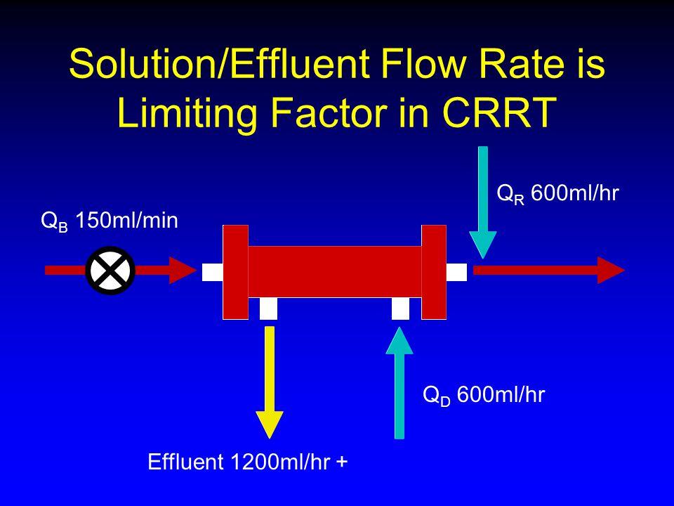 Solution/Effluent Flow Rate is Limiting Factor in CRRT Q B 150ml/min Q D 600ml/hr Q R 600ml/hr Effluent 1200ml/hr +