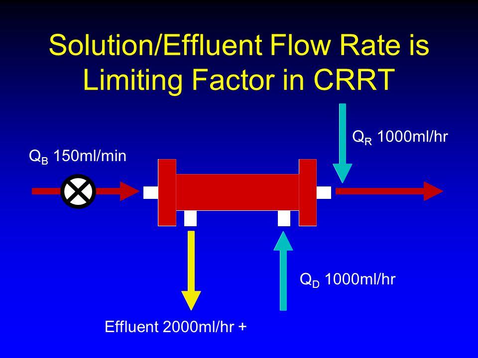 Solution/Effluent Flow Rate is Limiting Factor in CRRT Q B 150ml/min Q D 1000ml/hr Q R 1000ml/hr Effluent 2000ml/hr +