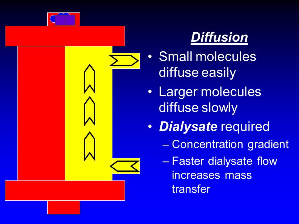 Diffusion Small molecules diffuse easily Larger molecules diffuse slowly Dialysate required –Concentration gradient –Faster dialysate flow increases m