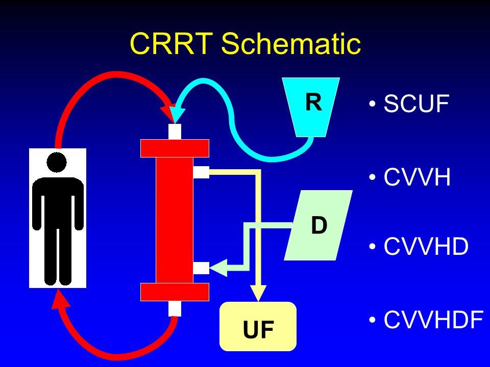 SCUF CVVH CVVHD CVVHDF UF D R CRRT Schematic