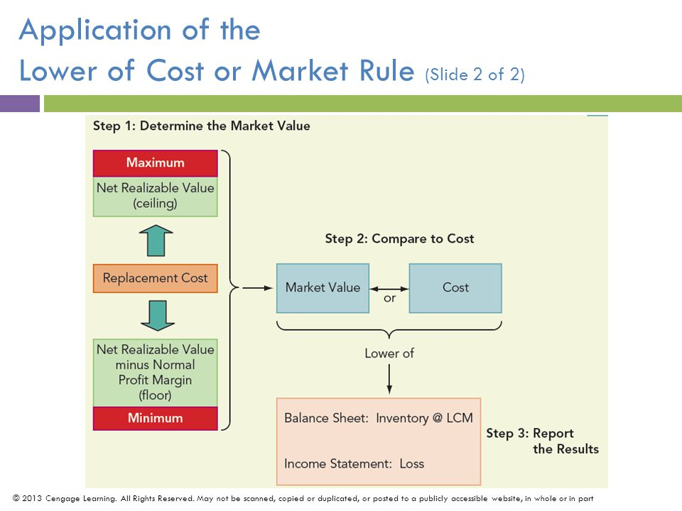 Application of the Retail Inventory Method (Slide 1 of 2) By changing the inputs of the cost-to-retail ratio, companies can use the retail inventory method to develop inventory valuations under different cost flow assumptions.