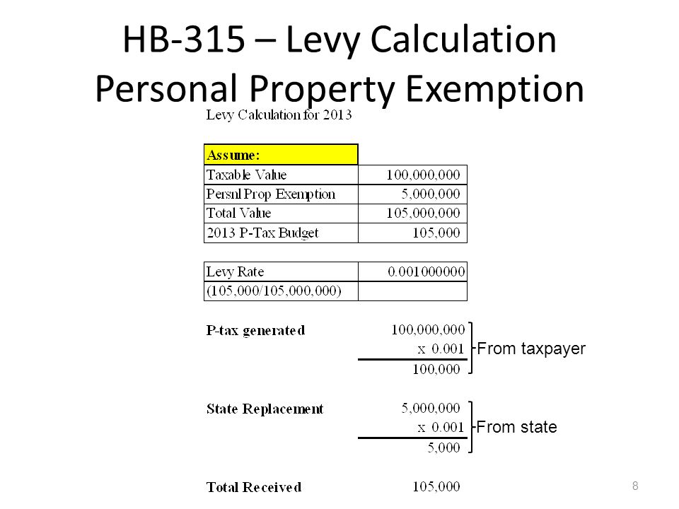 Example of L-2 Worksheet if Schools Property Tax Replacement $ is More Than Allowable Maximum Property Tax Budget 39 This L-2 example shows how to complete the L-2 if the school districts maximum property tax portion of its tort fund is less than their total property tax replacement money.