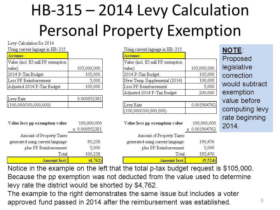 HB-315 – Questions Personal Property Exemption Will personal property reimbursement change after 2013.