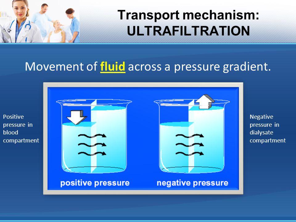 Transport mechanism: ULTRAFILTRATION Movement of fluid across a pressure gradient. Positive pressure in blood compartment Negative pressure in dialysa