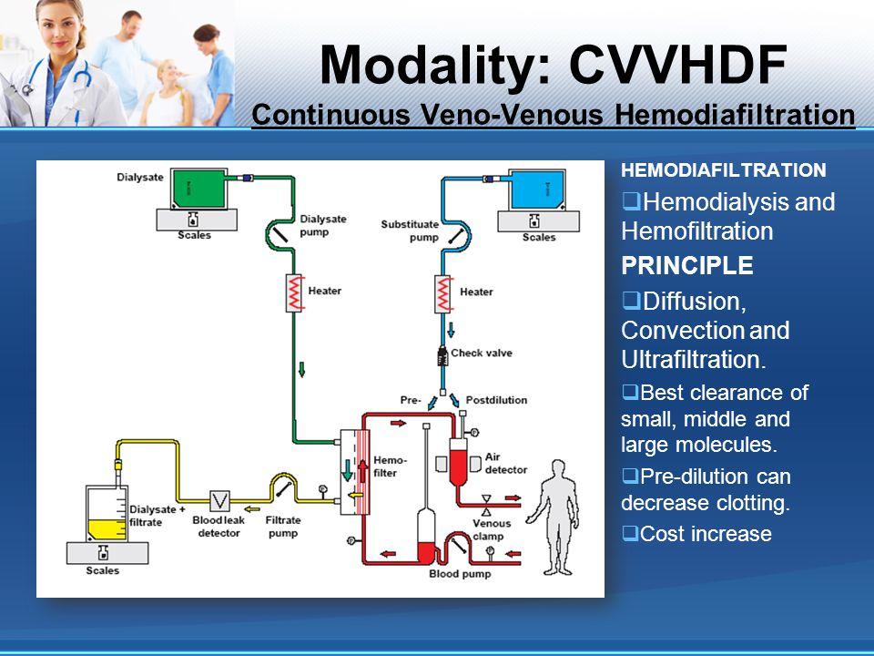 Modality: CVVHDF Continuous Veno-Venous Hemodiafiltration HEMODIAFILTRATION Hemodialysis and Hemofiltration PRINCIPLE Diffusion, Convection and Ultraf