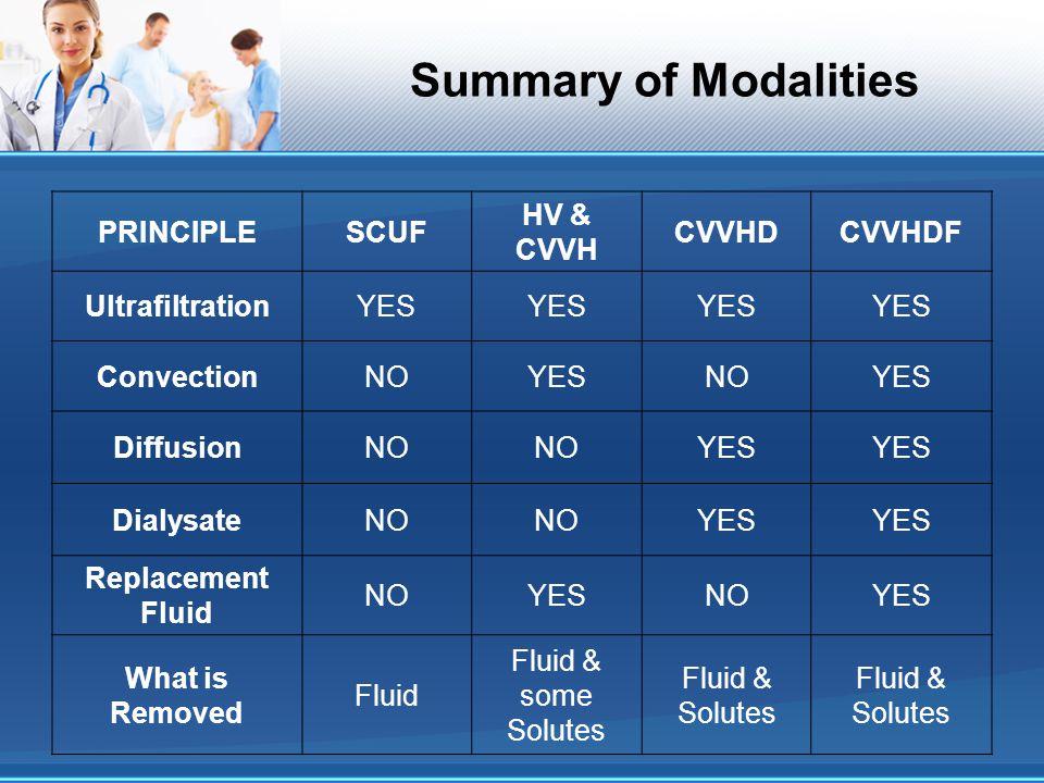 Summary of Modalities PRINCIPLESCUF HV & CVVH CVVHDCVVHDF UltrafiltrationYES ConvectionNOYESNOYES DiffusionNO YES DialysateNO YES Replacement Fluid NO
