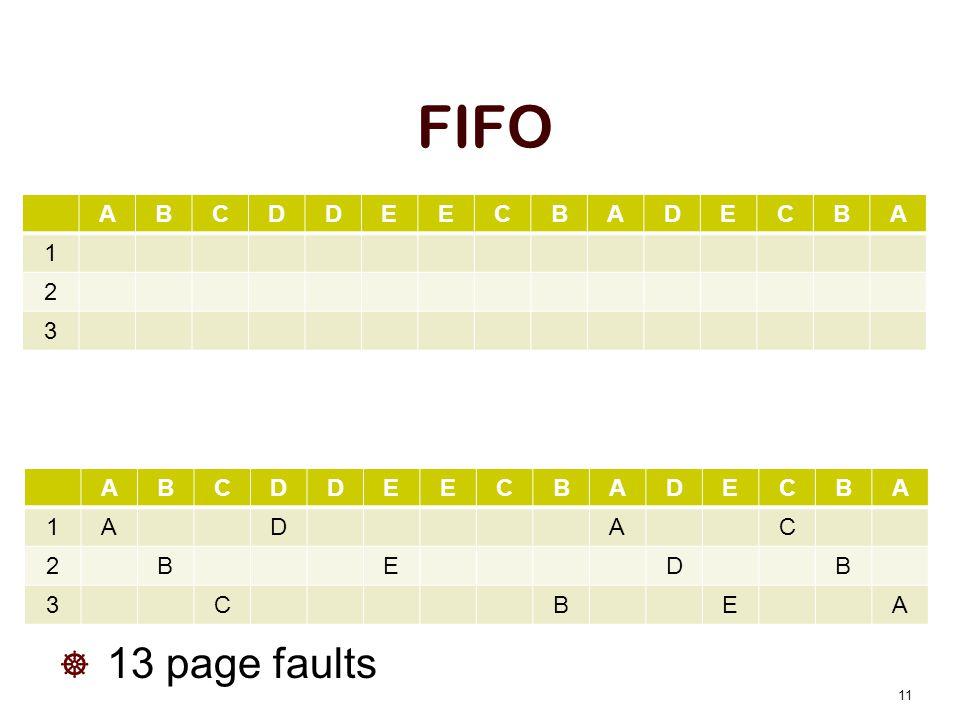 FIFO 13 page faults 11 ABCDDEECBADECBA 1ADAC 2BEDB 3CBEA ABCDDEECBADECBA 1 2 3