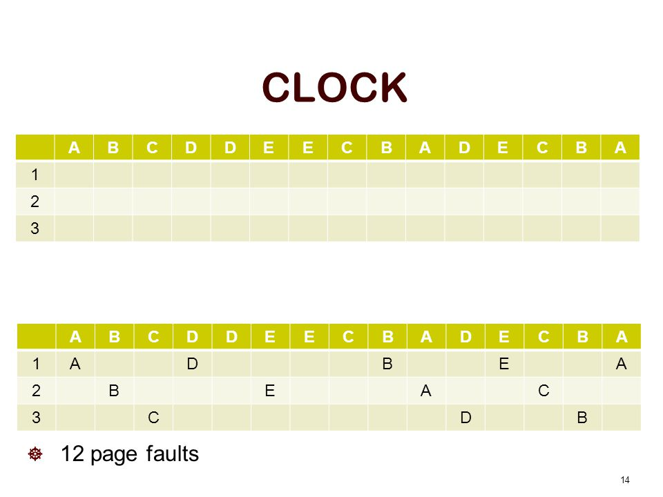 CLOCK 14 ABCDDEECBADECBA 1ADBEA 2BEAC 3CDB ABCDDEECBADECBA 1 2 3 12 page faults