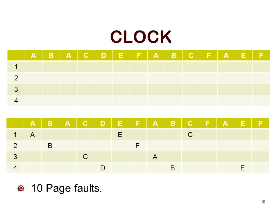 CLOCK 10 Page faults. 18 ABACDEFABCFAEF 1AEC 2BF 3CA 4DBE ABACDEFABCFAEF