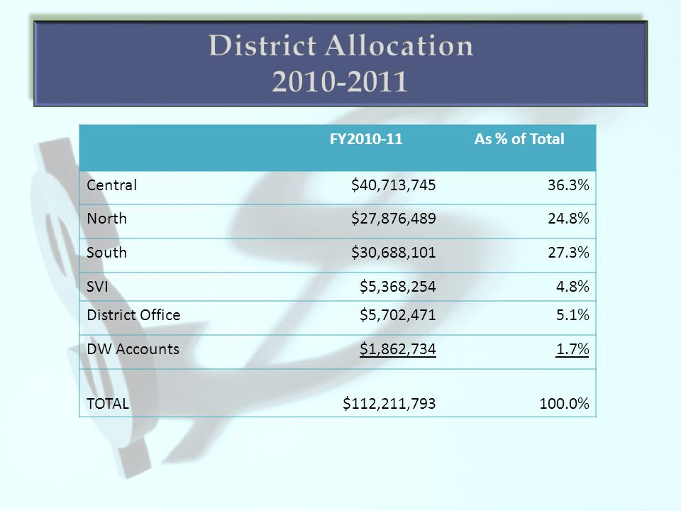 FY2010-11As % of Total Central$40,713,74536.3% North$27,876,48924.8% South$30,688,10127.3% SVI$5,368,2544.8% District Office$5,702,4715.1% DW Accounts$1,862,7341.7% TOTAL$112,211,793100.0%