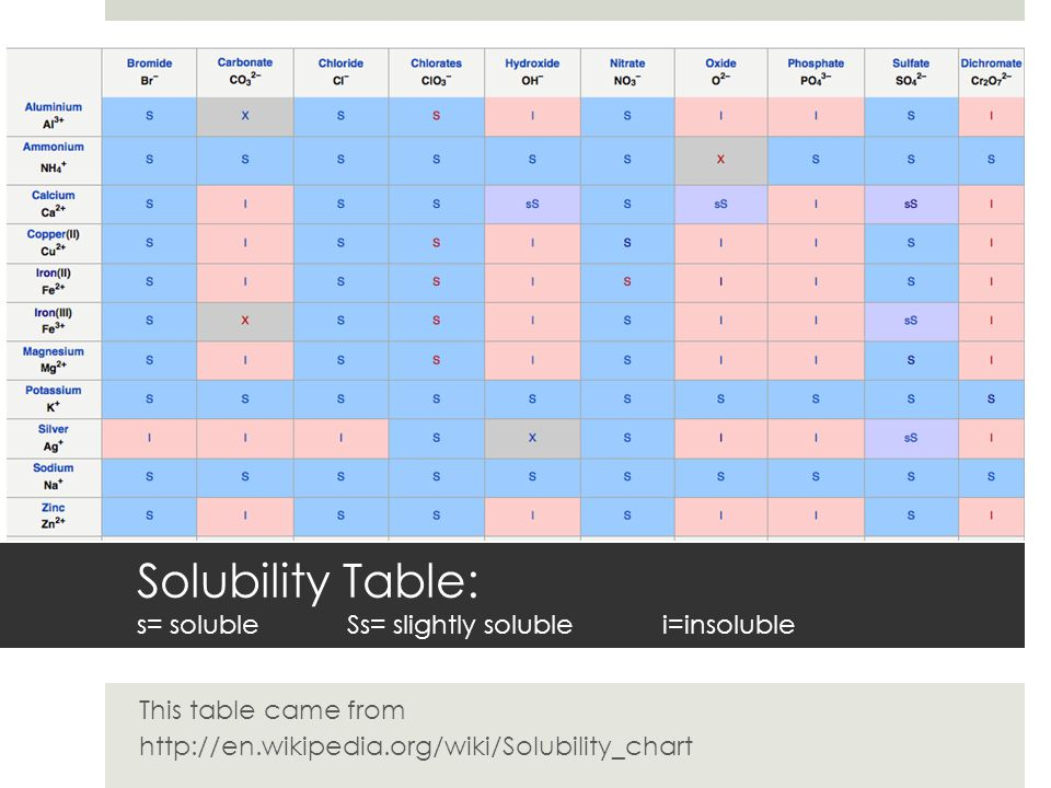 Solubility Table: s= soluble Ss= slightly soluble i=insoluble This table came from http://en.wikipedia.org/wiki/Solubility_chart