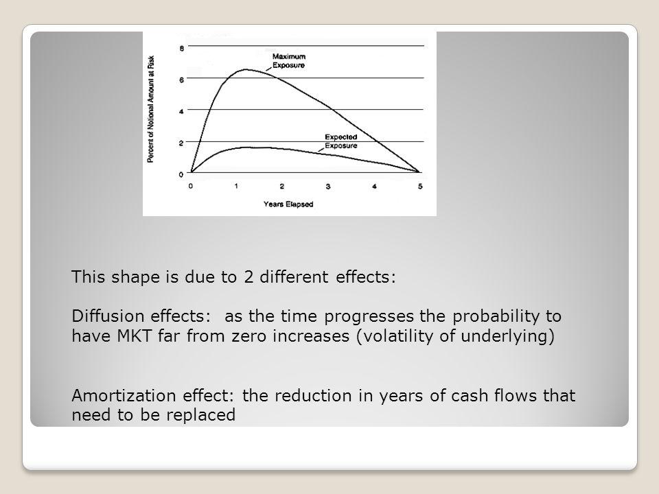 Substitution risk regulation… Regulation before the crises(basilea I and II) Regulation after the crises(basilea III)
