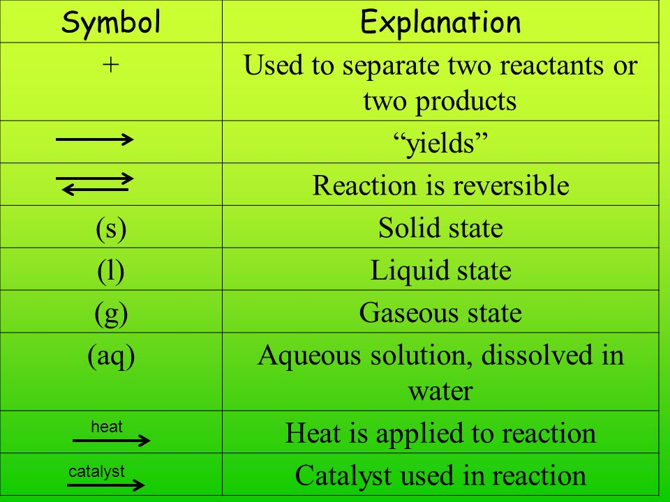 SymbolExplanation +Used to separate two reactants or two products yields Reaction is reversible (s)Solid state (l)Liquid state (g)Gaseous state (aq)Aq