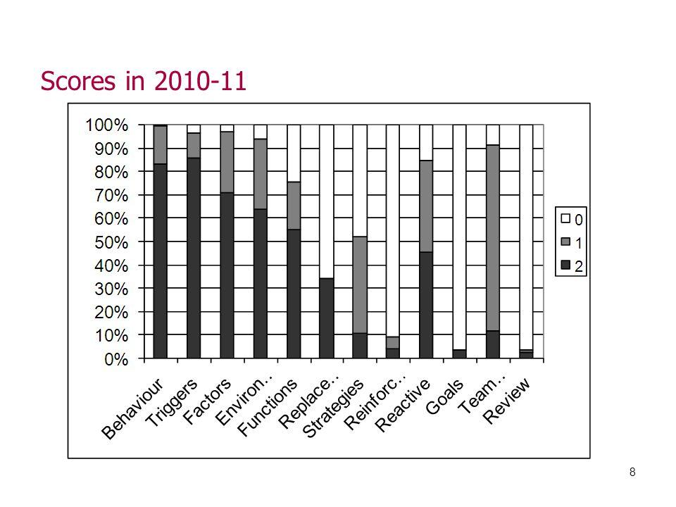 Scores in 2010-11 8