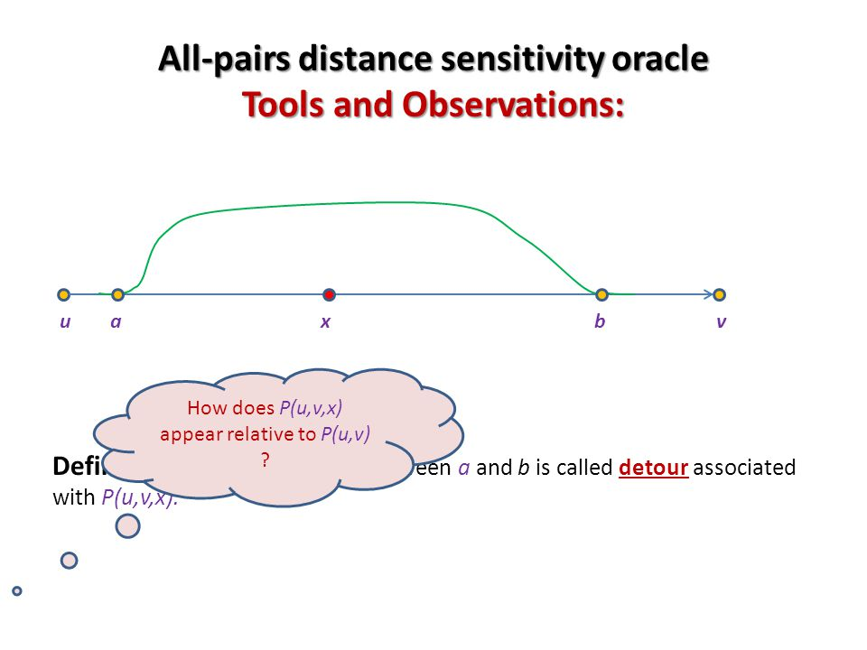 All-pairs distance sensitivity oracle Tools and Observations: Definition: Portion of P(u,v,x) between a and b is called detour associated with P(u,v,x).